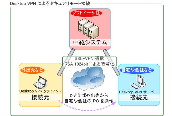 イラスト: DesktopVPNのセキュアリモート接続